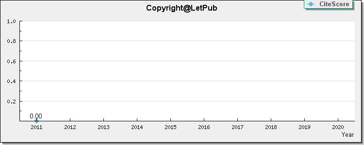 Iet Signal Processing 1 250 Scientific Journal Selector Iet