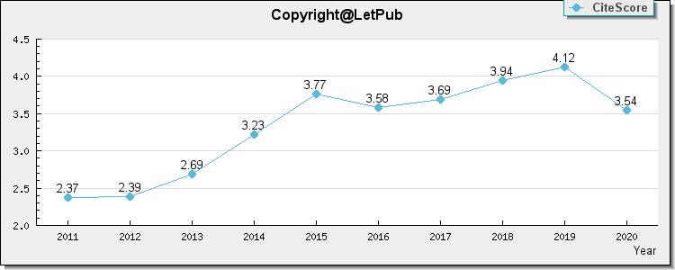 CIRCULATION JOURNAL, impact factor, 2 895, Latest Impact
