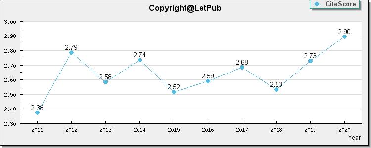 EUROPEAN JOURNAL OF PHARMACOLOGY, impact factor, 3 040, Latest